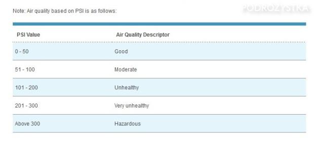 Singapur, skala zanieczyszczenia powietrza