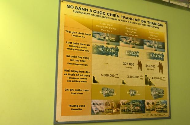Wietnam, Ho Chi Minh City (Sajgon), War Remnants Museum - Muzeum Pozostałości Wojennych, obrazowa statystyka
